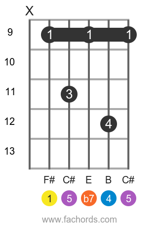 F# 7sus4 position 3 guitar chord diagram