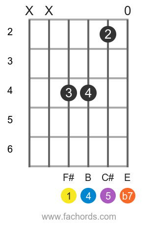 F# 7sus4 position 4 guitar chord diagram