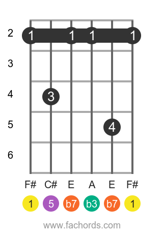 F# m7 position 1 guitar chord diagram