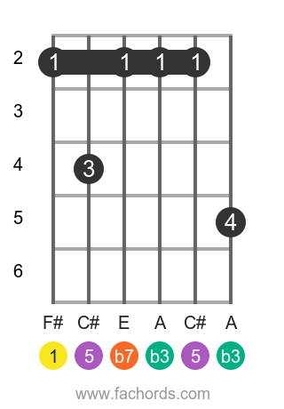 F# m7 position 10 guitar chord diagram