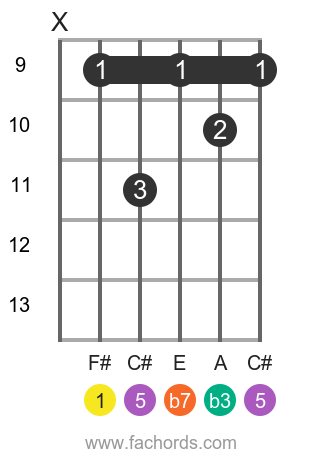 F# m7 position 3 guitar chord diagram