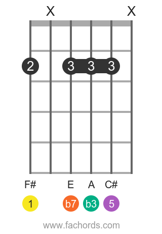 F# m7 position 6 guitar chord diagram
