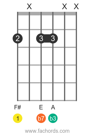 F# m7 position 7 guitar chord diagram