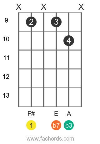 F# m7 position 8 guitar chord diagram