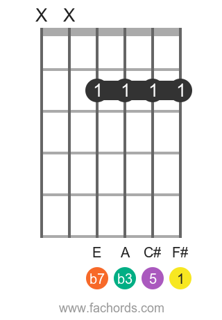 F# m7 position 9 guitar chord diagram