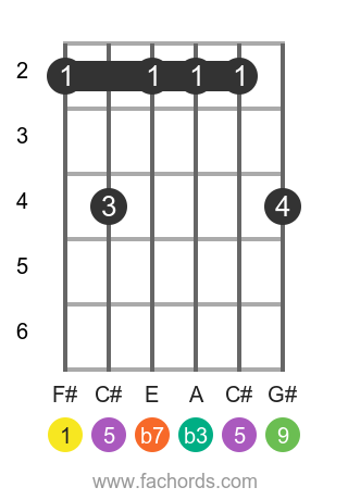 F# m9 position 1 guitar chord diagram