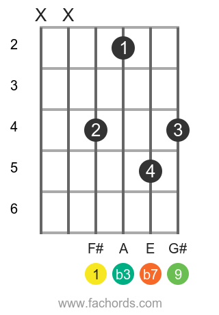 F# m9 position 2 guitar chord diagram