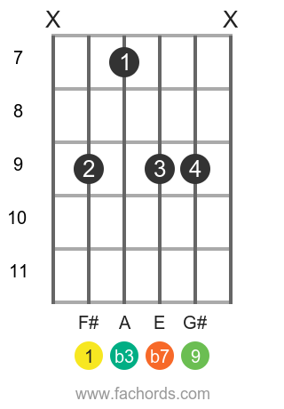 F# m9 position 3 guitar chord diagram