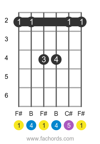 F# sus4 position 1 guitar chord diagram