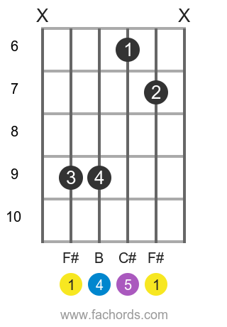 F# sus4 position 2 guitar chord diagram