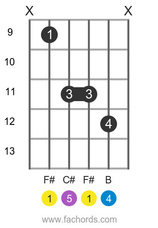 F# sus4 position 4 guitar chord diagram