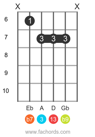 F 13(b9) position 3 guitar chord diagram