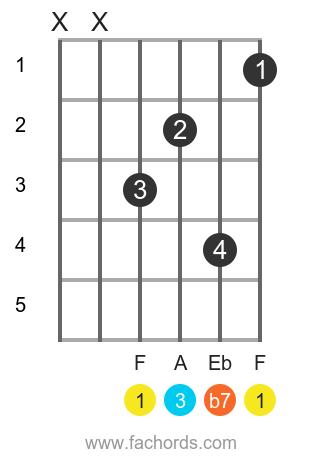 f7 major chord