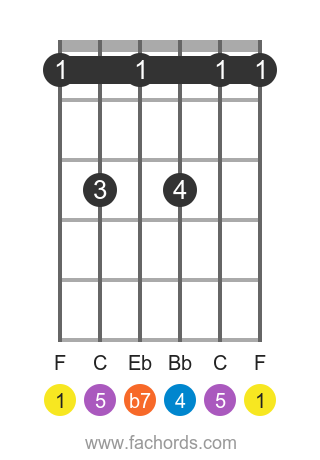 F 7sus4 position 1 guitar chord diagram