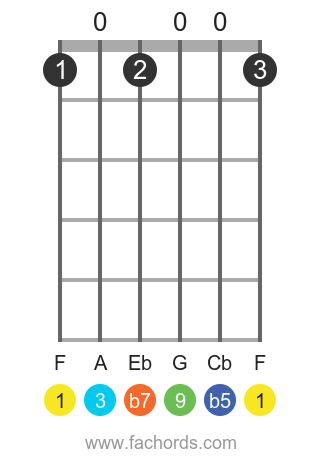 F 9b5 position 1 guitar chord diagram
