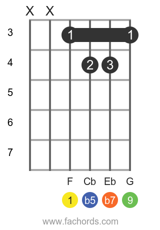F 9b5 position 2 guitar chord diagram