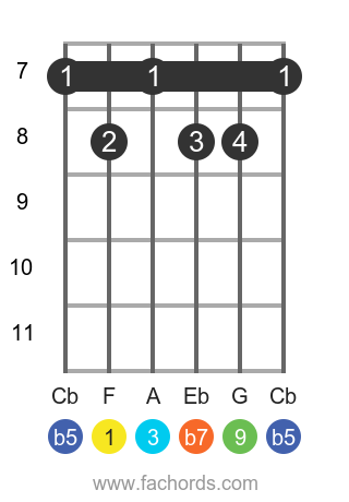 F 9b5 position 3 guitar chord diagram