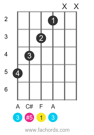 F aug position 2 guitar chord diagram