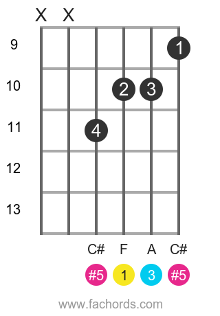 F aug position 3 guitar chord diagram
