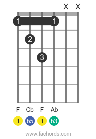 F dim position 1 guitar chord diagram