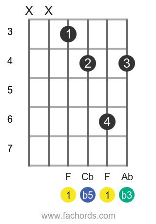 F dim position 2 guitar chord diagram