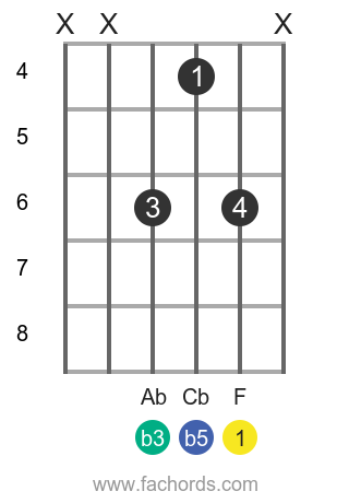 F dim position 4 guitar chord diagram