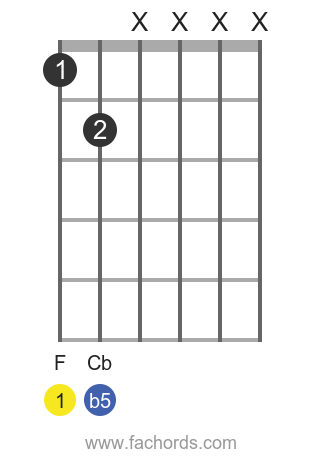 F dim position 6 guitar chord diagram