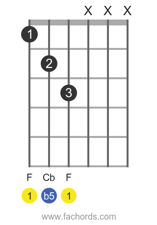 F dim position 7 guitar chord diagram