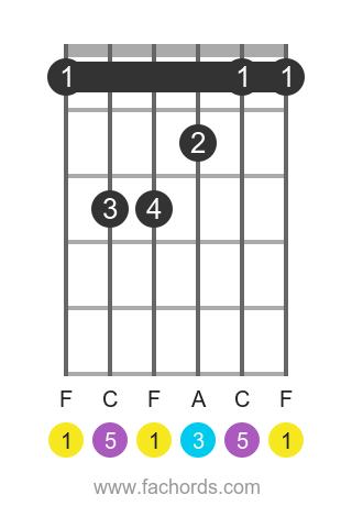 F major guitar chord chart