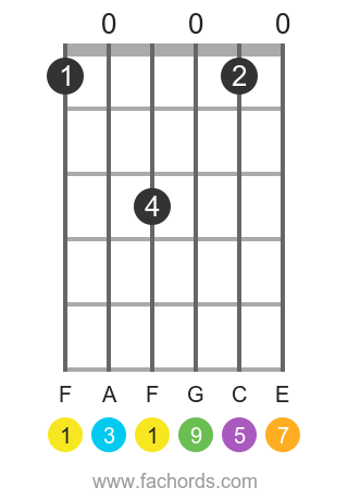 F maj9 position 1 guitar chord diagram