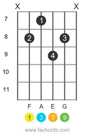 F maj9 position 3 guitar chord diagram
