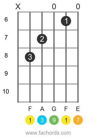 F maj9 position 4 guitar chord diagram