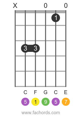 F maj9 position 5 guitar chord diagram