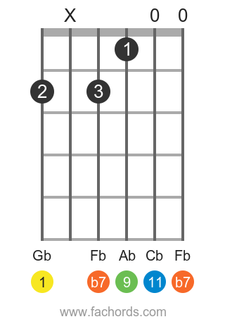 Gb 11 position 1 guitar chord diagram