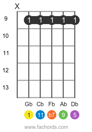 Gb 11 position 3 guitar chord diagram