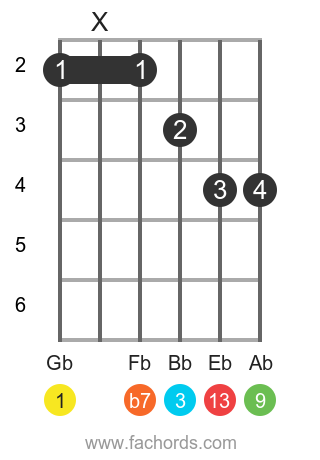 Gb 13 position 1 guitar chord diagram