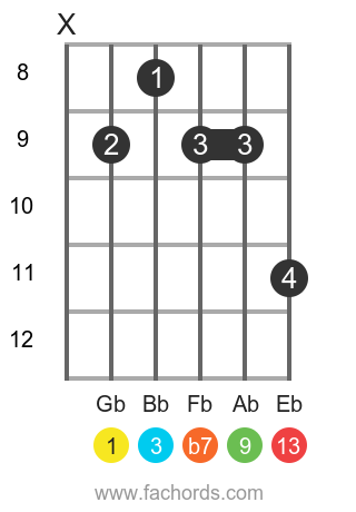 Gb 13 position 2 guitar chord diagram