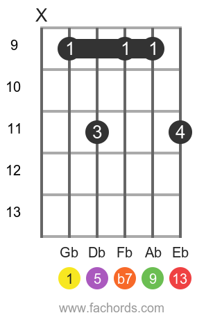 Gb 13 position 3 guitar chord diagram
