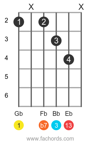 Gb 13 position 4 guitar chord diagram