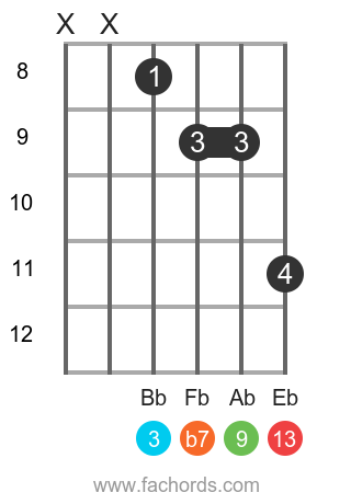 Gb 13 position 5 guitar chord diagram