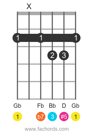 Gb 7(#5) position 1 guitar chord diagram