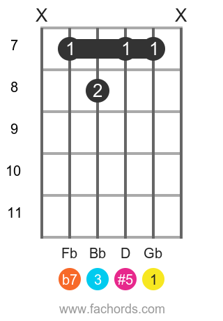 Gb 7(#5) position 2 guitar chord diagram