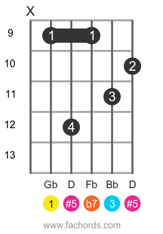 Gb 7(#5) position 3 guitar chord diagram