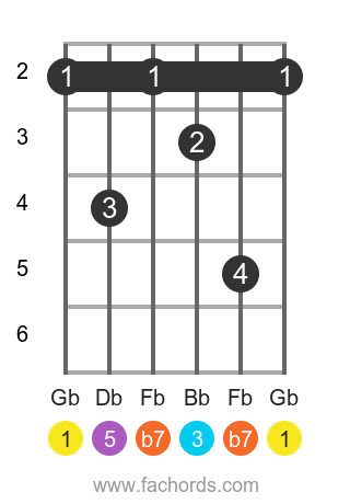 Gb 7 position 1 guitar chord diagram
