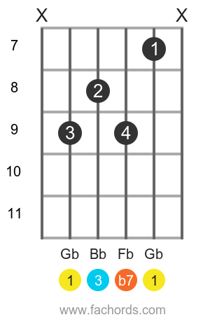 Gb 7 position 2 guitar chord diagram