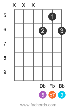 Gb 7 position 4 guitar chord diagram