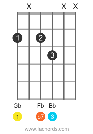 Gb 7 position 5 guitar chord diagram