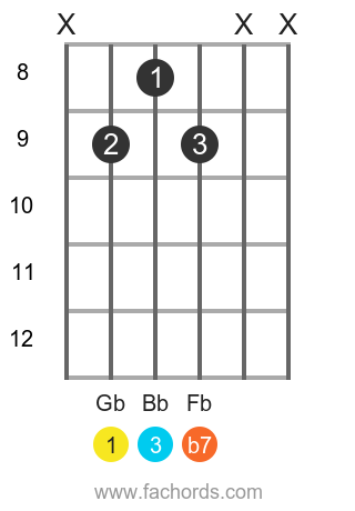 Gb 7 position 6 guitar chord diagram