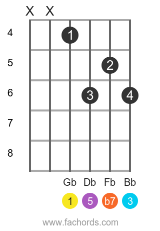 Gb 7 position 7 guitar chord diagram