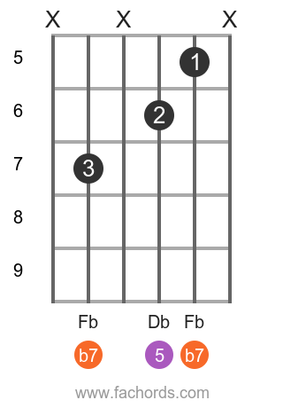 Gb 7 position 8 guitar chord diagram